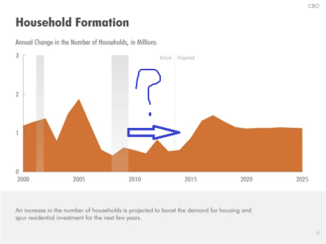 CBO Household Formation Projection