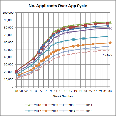 No. Applicants Over App Cycle