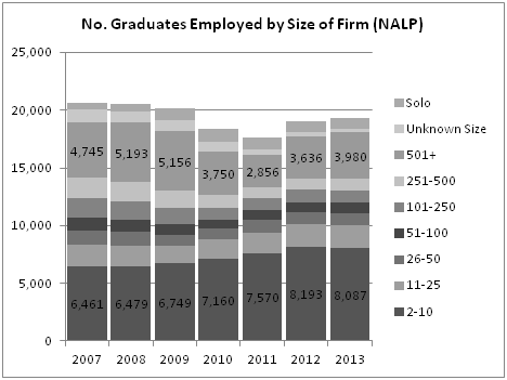 No. Graduates Employed by Size of Firm (NALP)