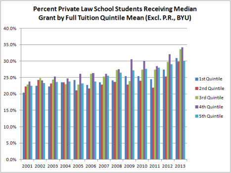 Percent Private Law School Students Receiving Median Grant by Full Tuition Quintile Mean