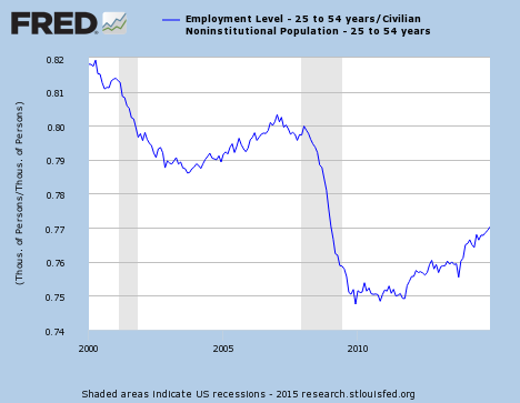 Civilian Employment-Working Age Population Ratio