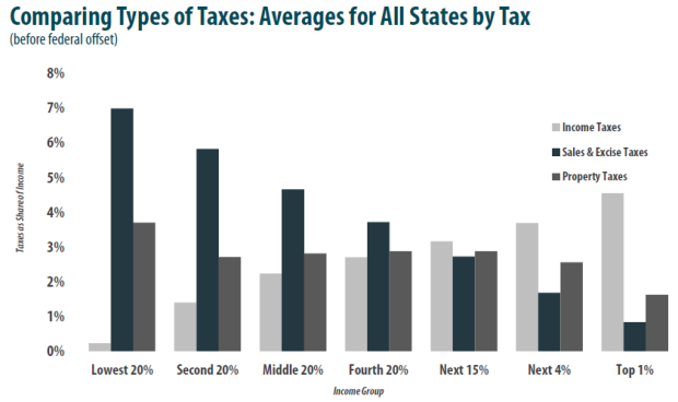 ITEP--Comparing Types of Taxes