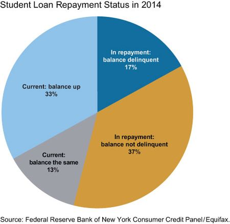 NY Fed--Student Loan Repayment Status in 2014