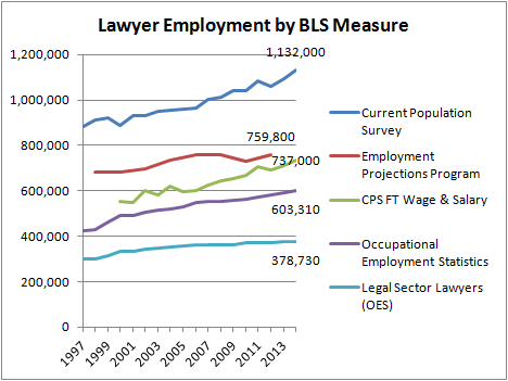 Lawyer Employment by BLS Measure