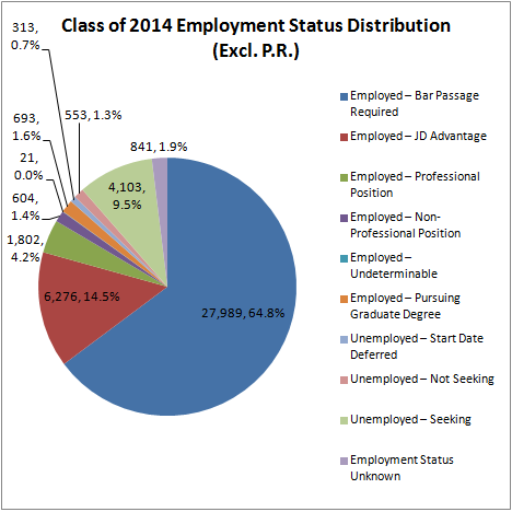 Employment Status Distribution ('14)