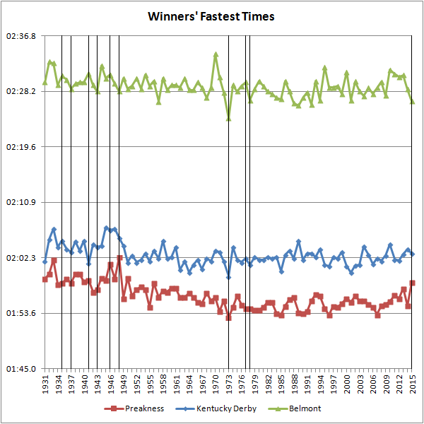 Winners' Fastest Times