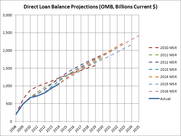 Direct Loan Balance Projections (OMB Billions Current $)