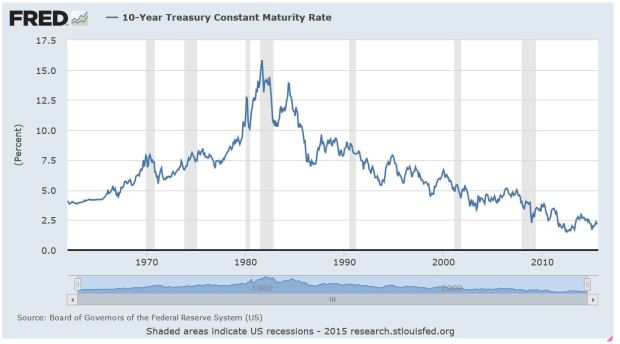 10-Year Treasuries