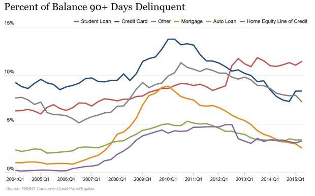 2015-08-21 Percent Balance 90+ Days Delinquent