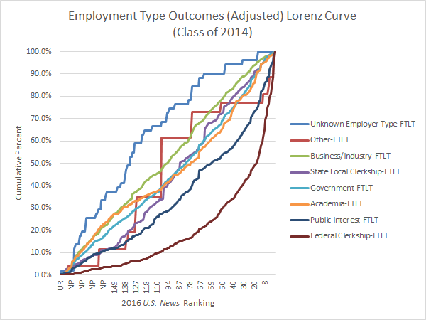 Employment Type Outcomes Lorenz Curve