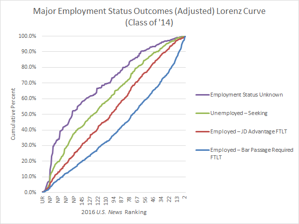Major Employment Status Outcomes Lorenz Curve