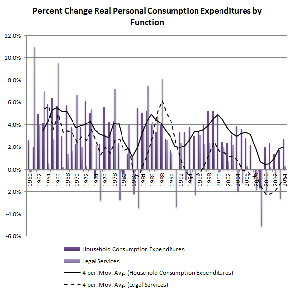 Percent Change Real Personal Consumption Expenditures by Function