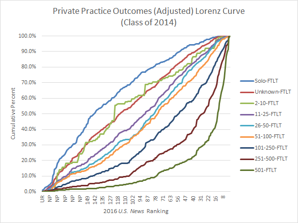 Private Practice Outcomes Lorenz Curve