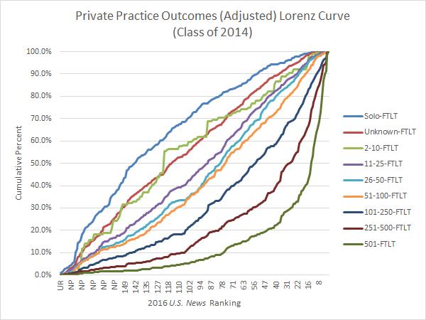 Private Practice Outcomes Lorenz Curve