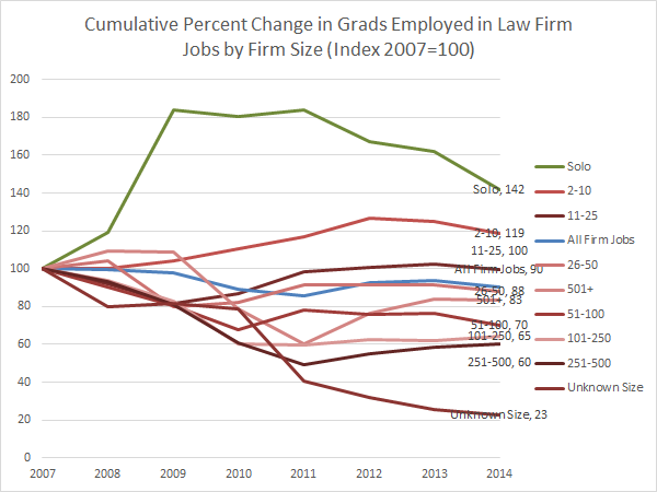 Cumulative Percent Change in Grads Employed in Law Firm Jobs by Firm Size (Index 2007=100) (NALP)