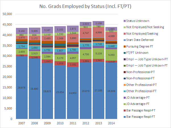 No. Grads Employed by Status (Incl. FT-PT) (NALP)