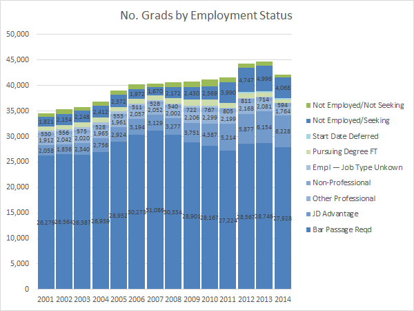 No. Grads Employed by Status (NALP)