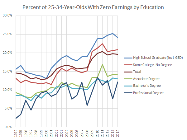 Percent of 25-to-34-Year-Olds With Zero Earnings by Education