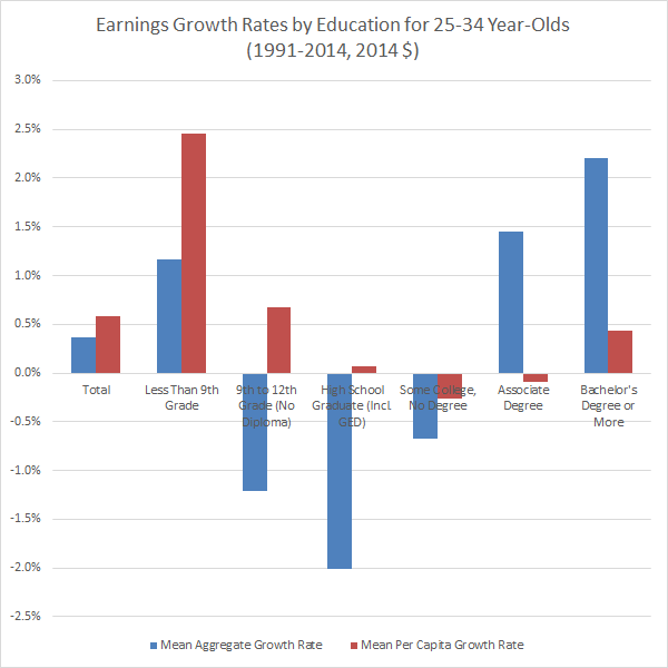 Earnings Growth Rates by Education for 25-34 Year Olds (1991-, 2014 $)