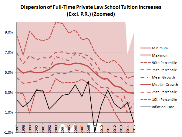 Dispersal of FT Private LS Tuition Price Increases (Current $, excl. PR, Zoomed In)
