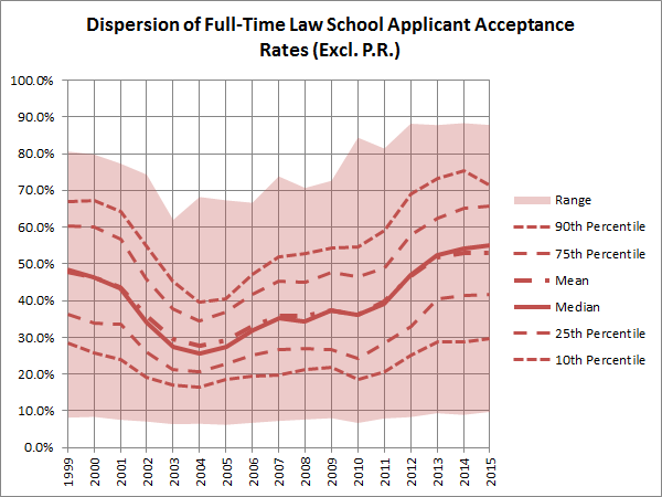Dispersion of Full-Time Law School Applicant Acceptance Rates