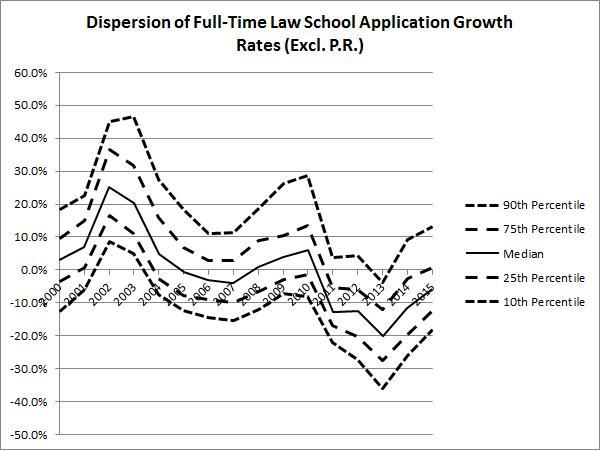 Dispersion of Full-Time Law School Application Growth Rates