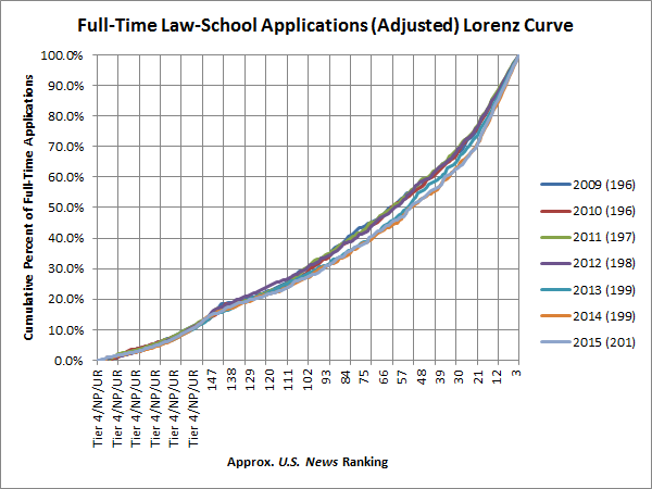 Full-Time Law-School Applications (Adjusted) Lorenz Curve