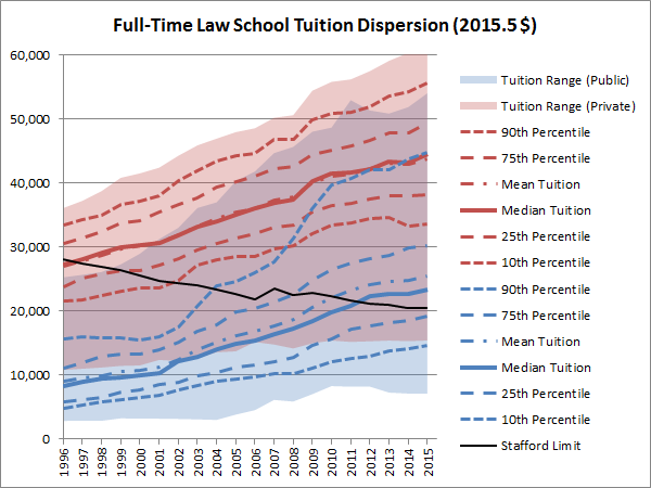 Full-Time Law School Tuition Dispersion (Excl. P.R., Constant $)