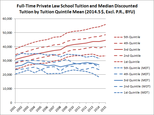 Full-Time Private Law School Tuition and Median Discounted Tuition by Tuition Quintile Mean