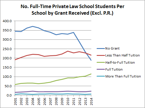 No. Full-Time Private Law School Students Per School by Grant Received