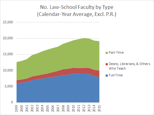 No. Law-School Faculty by Type