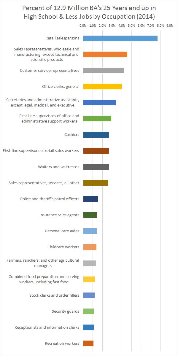 Percent BA's in HS & Less Jobs