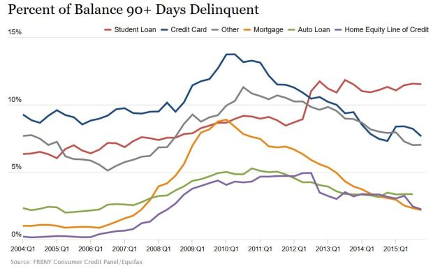 Student-Loan Delinquencies (2015)