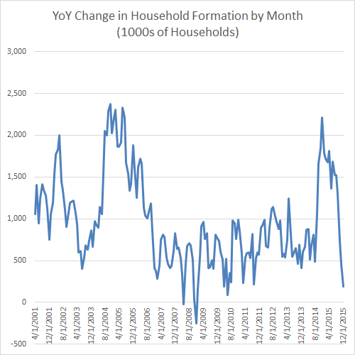 YoY Change in Household Formation by Month