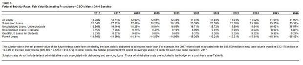 CBO Table 6