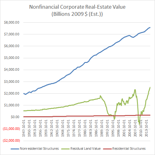 Nonfinancial Corporate Real-Estate Value