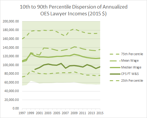 10th to 90th Percentile Dispersion of Annualized OES Lawyer Incomes