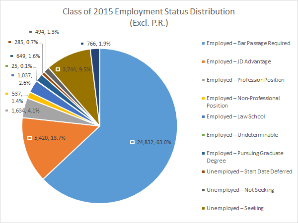 Class of 2015 Employment Status Distribution
