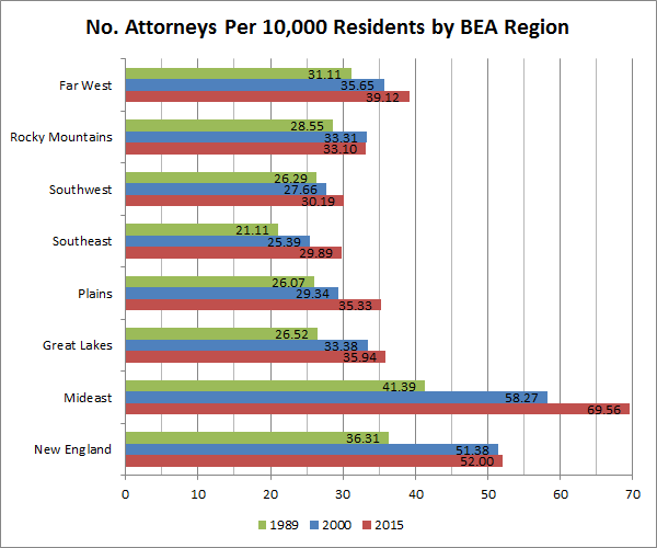 No. Attorneys Per 10,000 Residents by BEA Region