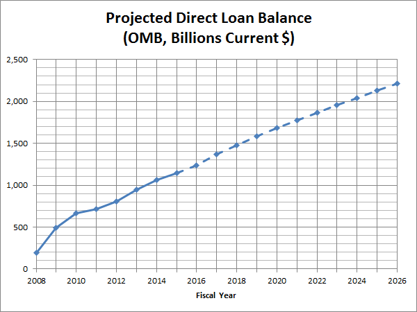 Projected Direct Loan Balances (OMB, Billions Current $)