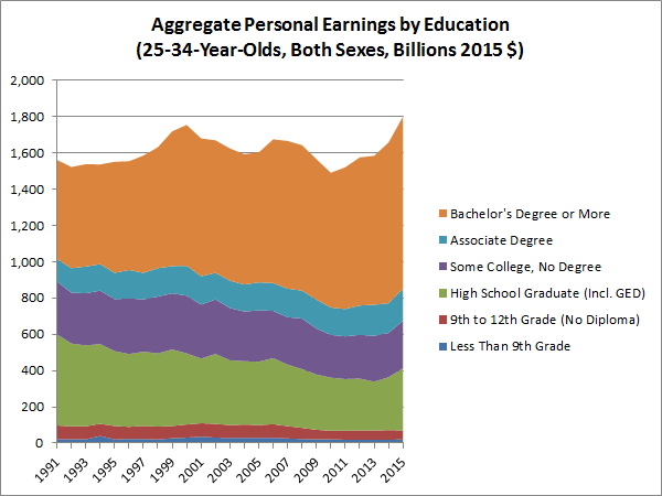 aggregate-personal-earnings-by-education-25-34-both-sexes