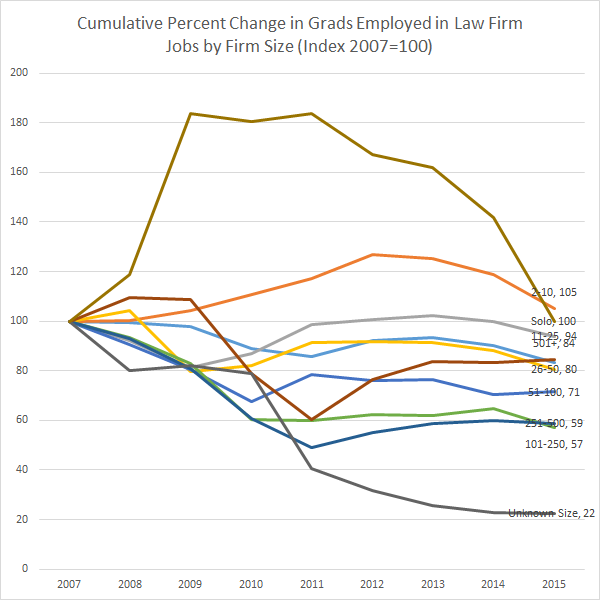 cumulative-percent-change-in-grads-employed-in-law-firm-jobs-by-firm-size-index-2007100-nalp