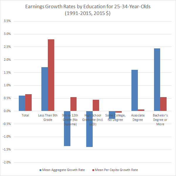 earnings-growth-rates-by-education-for-25-34-year-olds-1991
