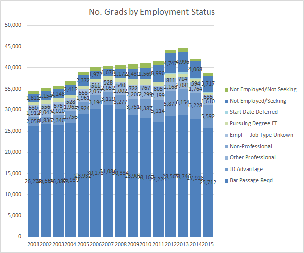no-grads-employed-by-status-nalp