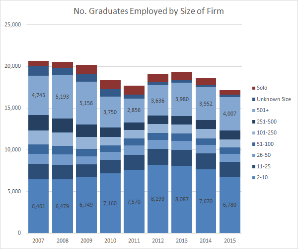 no-graduates-employed-by-size-of-firm-nalp