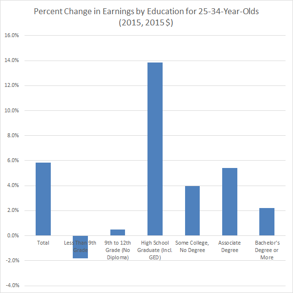 percent-change-in-earnings-by-education-25-34-year-olds