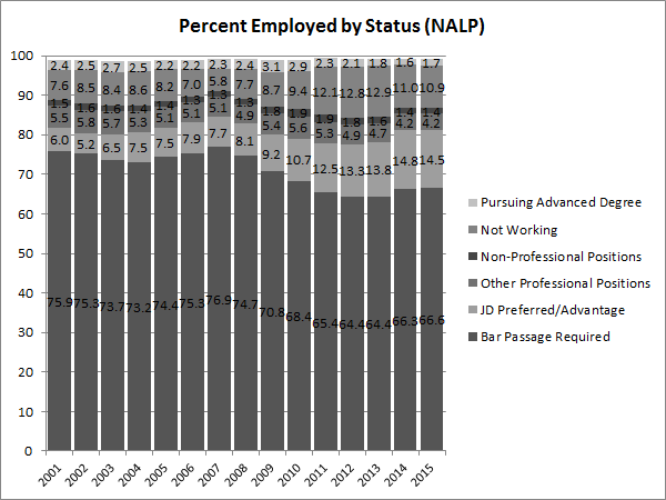 percent-employed-by-status-nalp