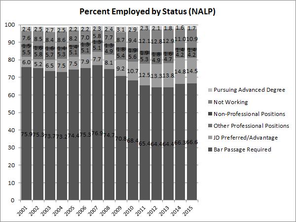 percent-employed-by-status-nalp