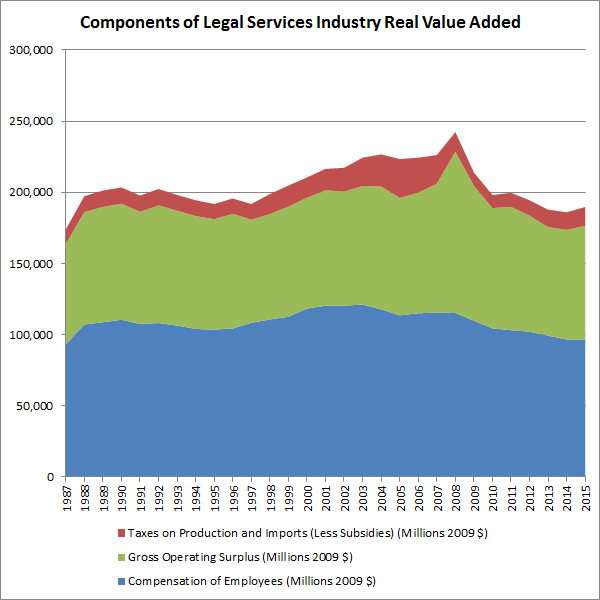 components-of-legal-services-industry-real-value-added