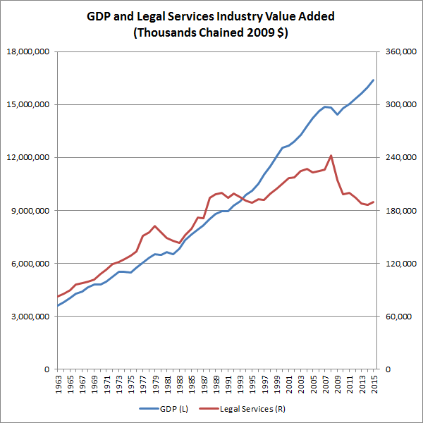 gdp-and-legal-services-industry-value-added-1000s-chained-2009